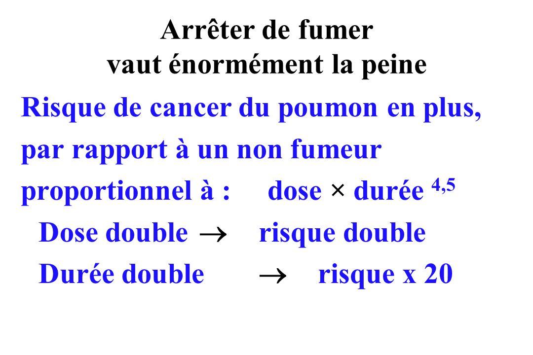 Arrêter de fumer vaut énormément la peine Risque de cancer du poumon en plus, par rapport à un non fumeur proportionnel à : dose × durée 4,5 Dose doub