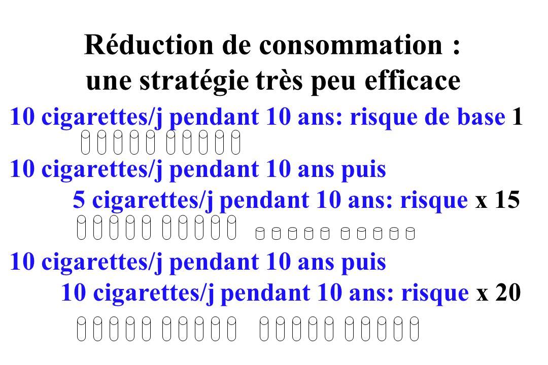Réduction de consommation : une stratégie très peu efficace 10 cigarettes/j pendant 10 ans: risque de base 1 10 cigarettes/j pendant 10 ans puis 5 cig