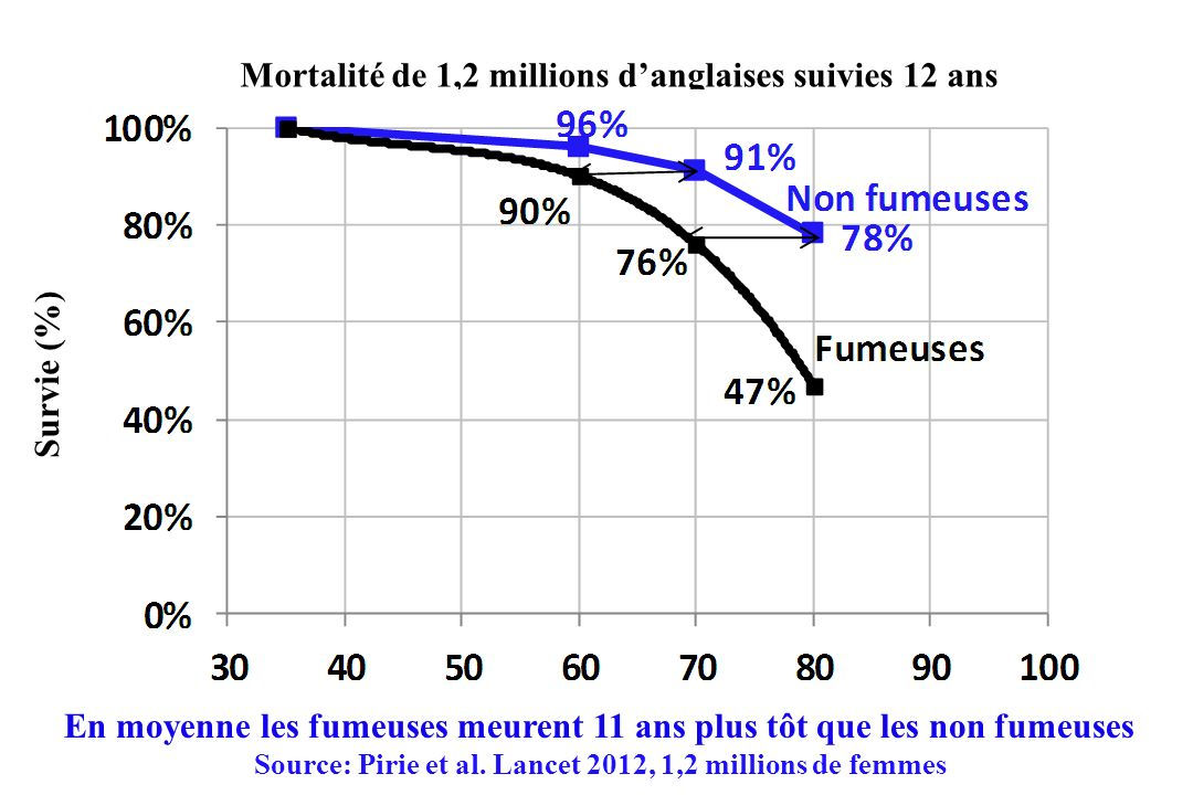 En moyenne les fumeuses meurent 11 ans plus tôt que les non fumeuses Source: Pirie et al. Lancet 2012, 1,2 millions de femmes Mortalité de 1,2 million