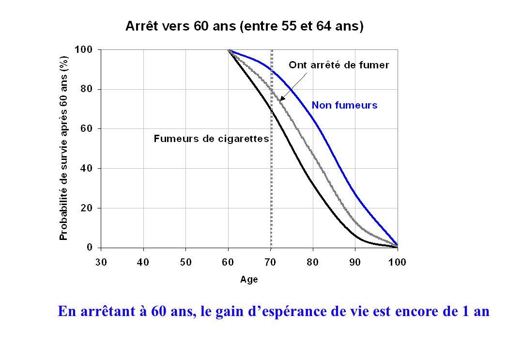 En arrêtant à 60 ans, le gain despérance de vie est encore de 1 an