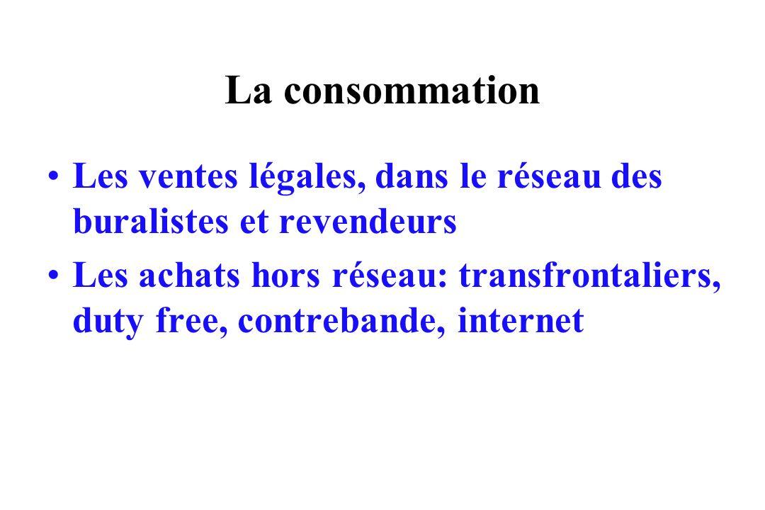 La consommation Les ventes légales, dans le réseau des buralistes et revendeurs Les achats hors réseau: transfrontaliers, duty free, contrebande, inte