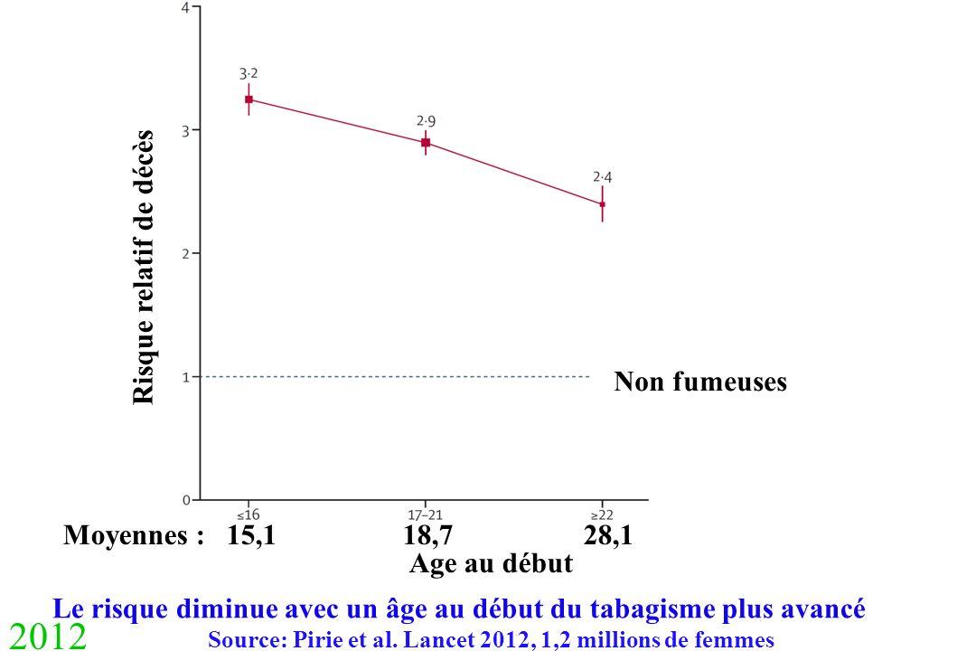 2012 Le risque diminue avec un âge au début du tabagisme plus avancé Source: Pirie et al. Lancet 2012, 1,2 millions de femmes Moyennes : 15,1 18,7 28,