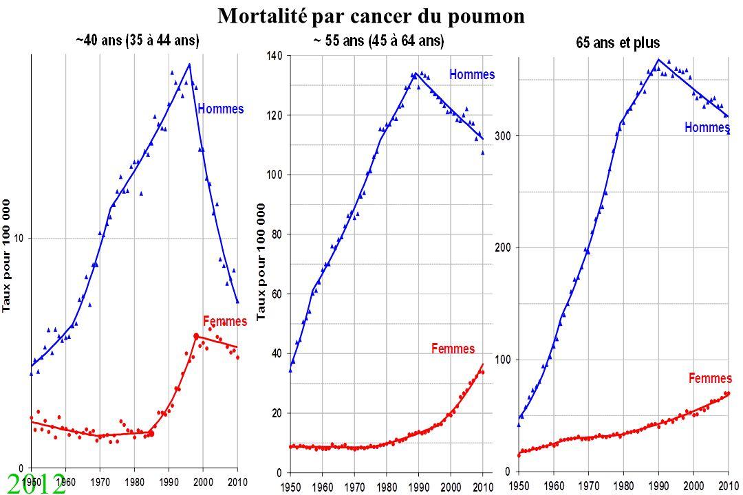 2012 Mortalité par cancer du poumon