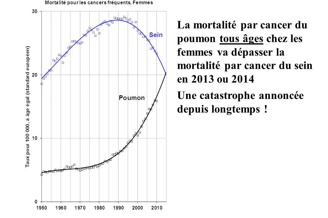 La mortalité par cancer du poumon tous âges chez les femmes va dépasser la mortalité par cancer du sein en 2013 ou 2014 Une catastrophe annoncée depui