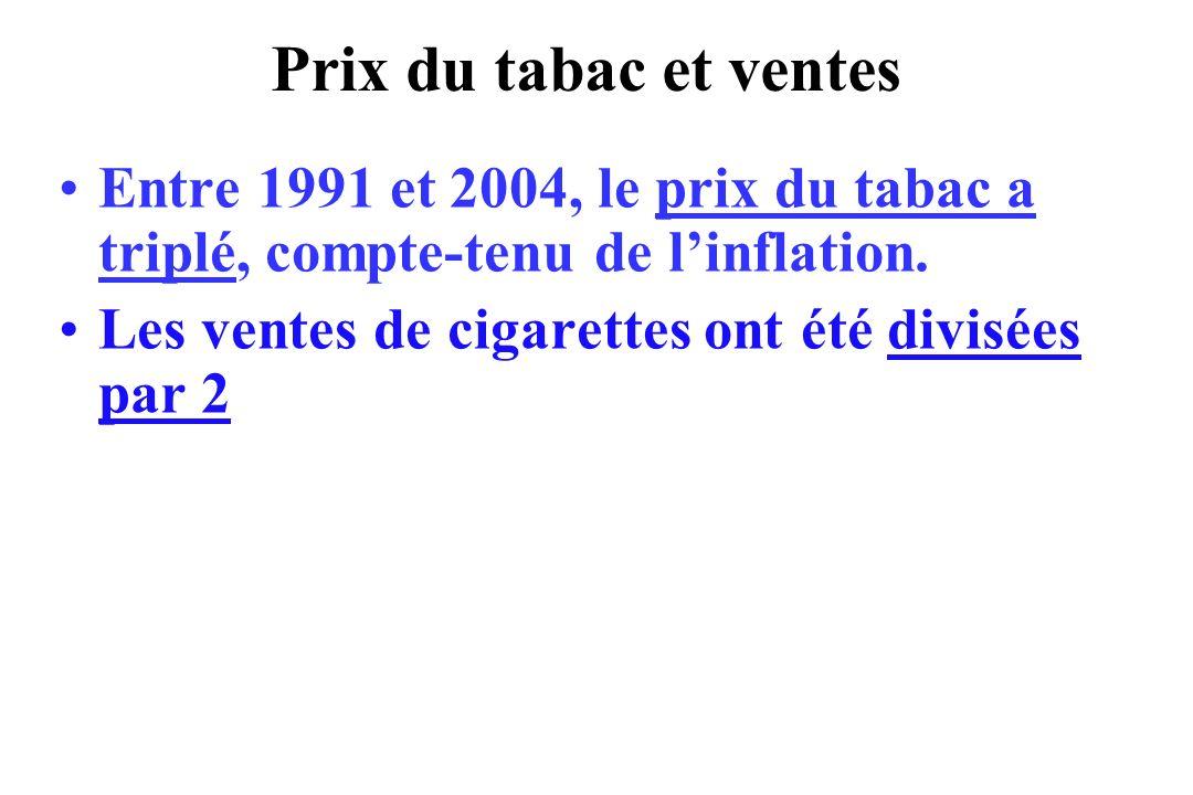 Prix du tabac et ventes Entre 1991 et 2004, le prix du tabac a triplé, compte-tenu de linflation. Les ventes de cigarettes ont été divisées par 2