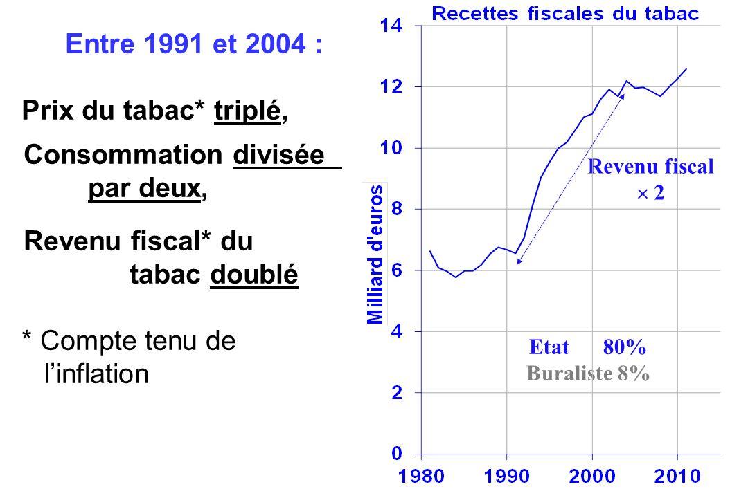 Etat 80% Buraliste 8% Revenu fiscal 2 Entre 1991 et 2004 : Prix du tabac* triplé, Consommation divisée par deux, Revenu fiscal* du tabac doublé * Comp
