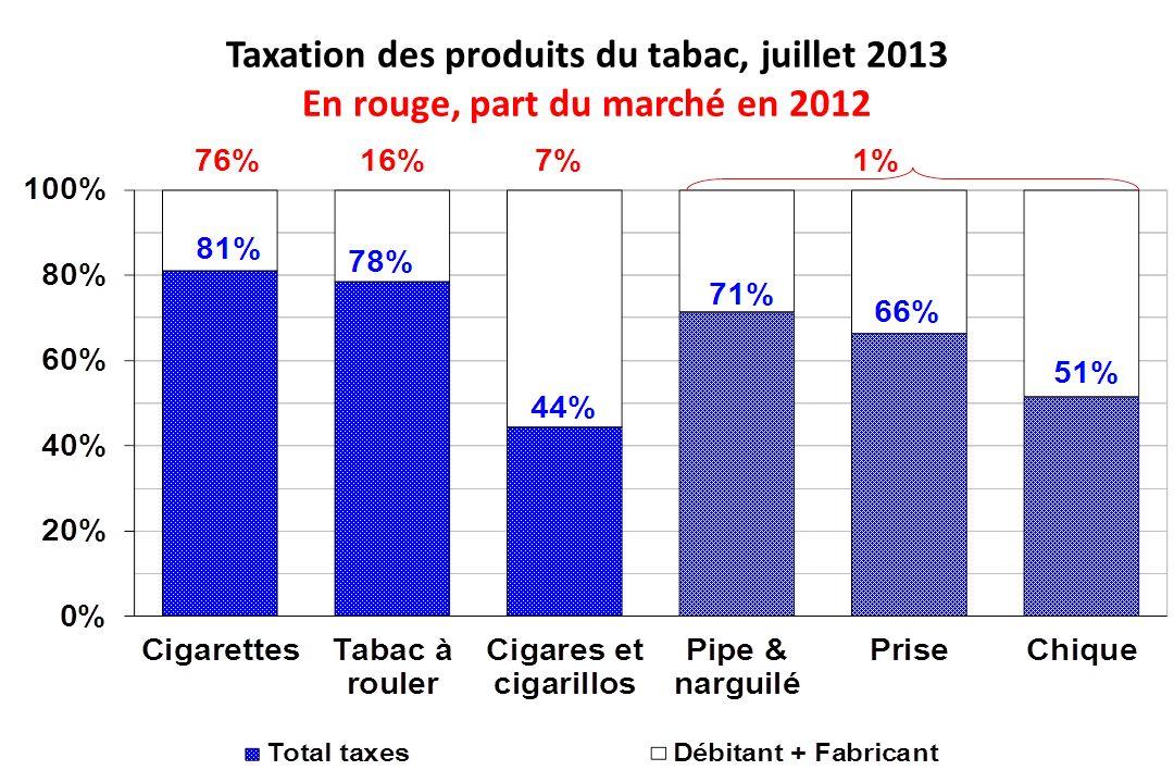 Taxation des produits du tabac, juillet 2013 En rouge, part du marché en 2012