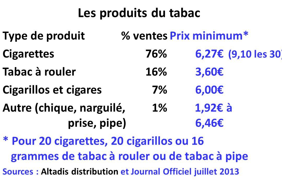Les produits du tabac Type de produit% ventesPrix minimum* Cigarettes76%6,27 (9,10 les 30) Tabac à rouler16%3,60 Cigarillos et cigares 7%6,00 Autre (c