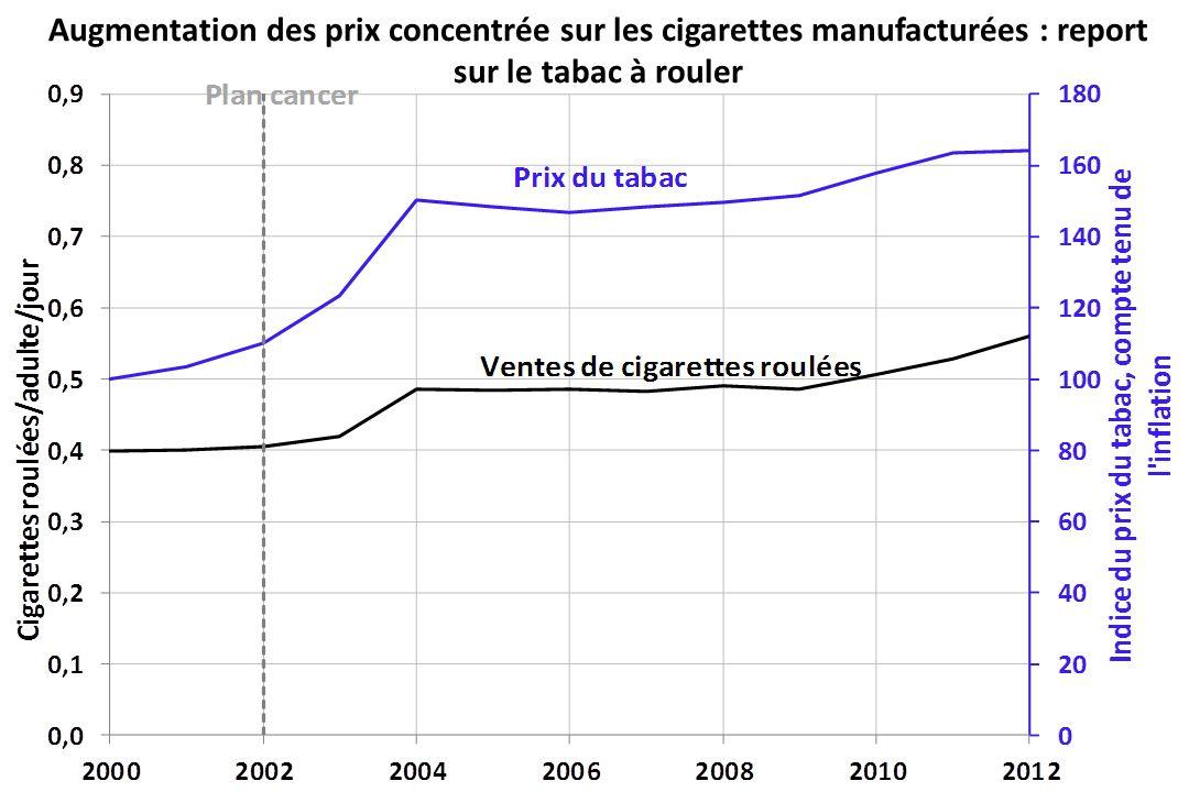 Augmentation des prix concentrée sur les cigarettes manufacturées : report sur le tabac à rouler