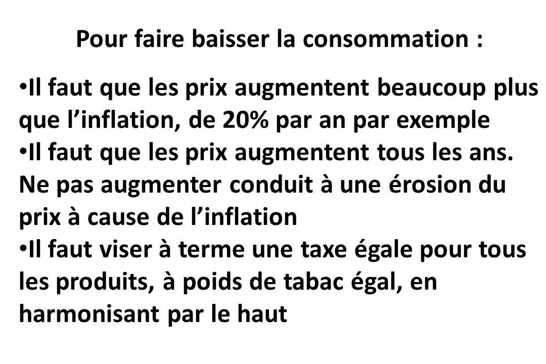 Pour faire baisser la consommation : Il faut que les prix augmentent beaucoup plus que linflation, de 20% par an par exemple Il faut que les prix augm