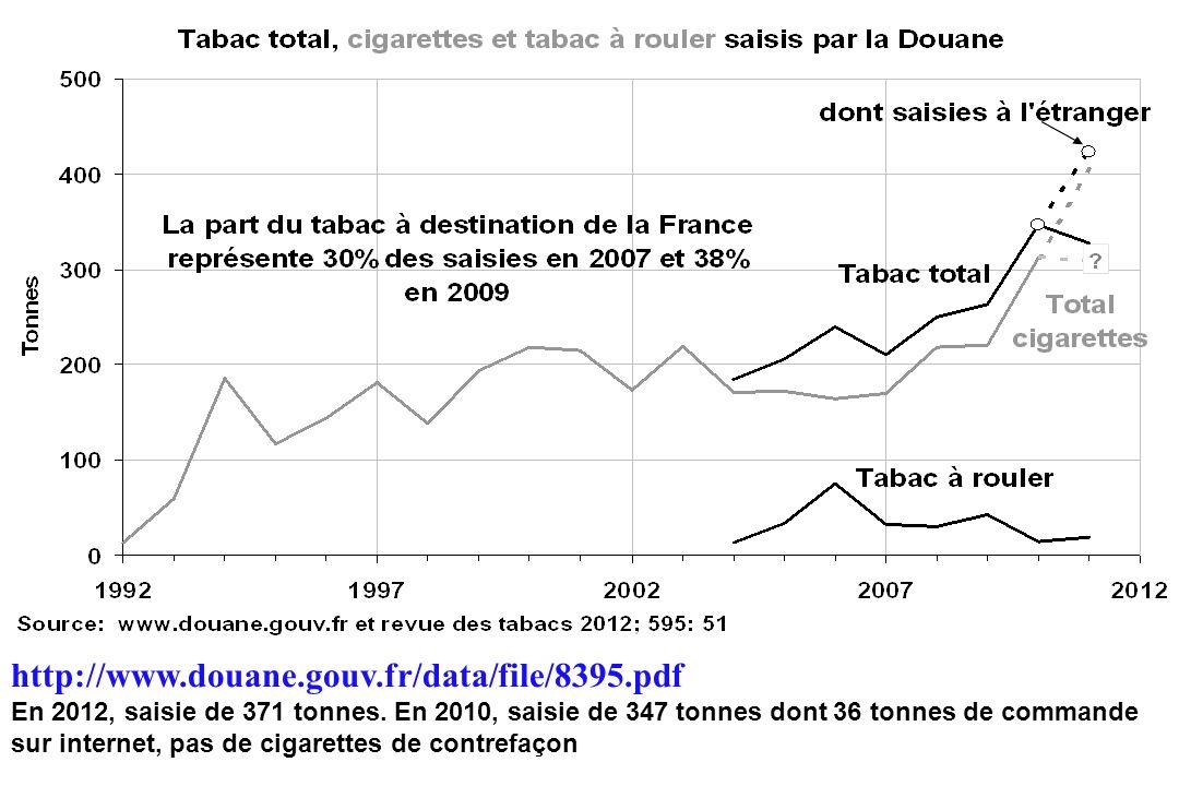 http://www.douane.gouv.fr/data/file/8395.pdf En 2012, saisie de 371 tonnes. En 2010, saisie de 347 tonnes dont 36 tonnes de commande sur internet, pas