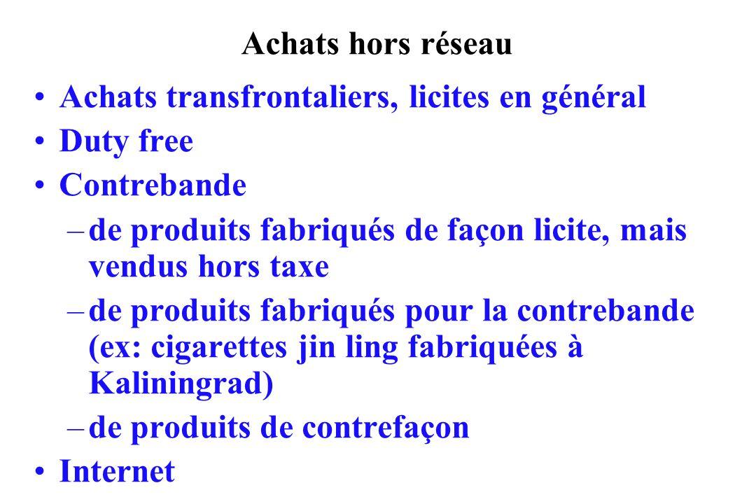 Achats hors réseau Achats transfrontaliers, licites en général Duty free Contrebande –de produits fabriqués de façon licite, mais vendus hors taxe –de