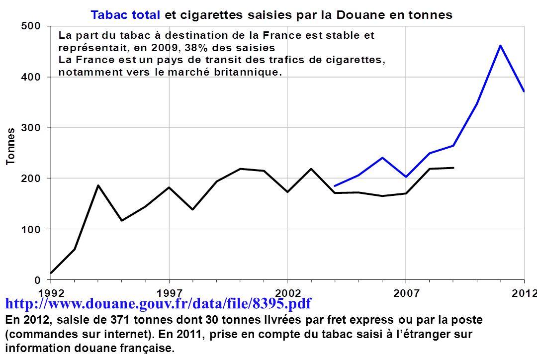 http://www.douane.gouv.fr/data/file/8395.pdf En 2012, saisie de 371 tonnes dont 30 tonnes livrées par fret express ou par la poste (commandes sur inte