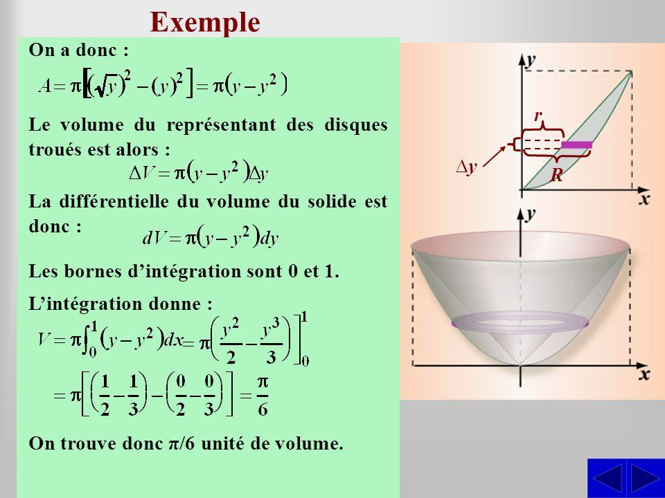 Exemple SS En utilisant la méthode des disques troués, déterminer le volume du solide engendré par la révolution autour de laxe des y de la région bor