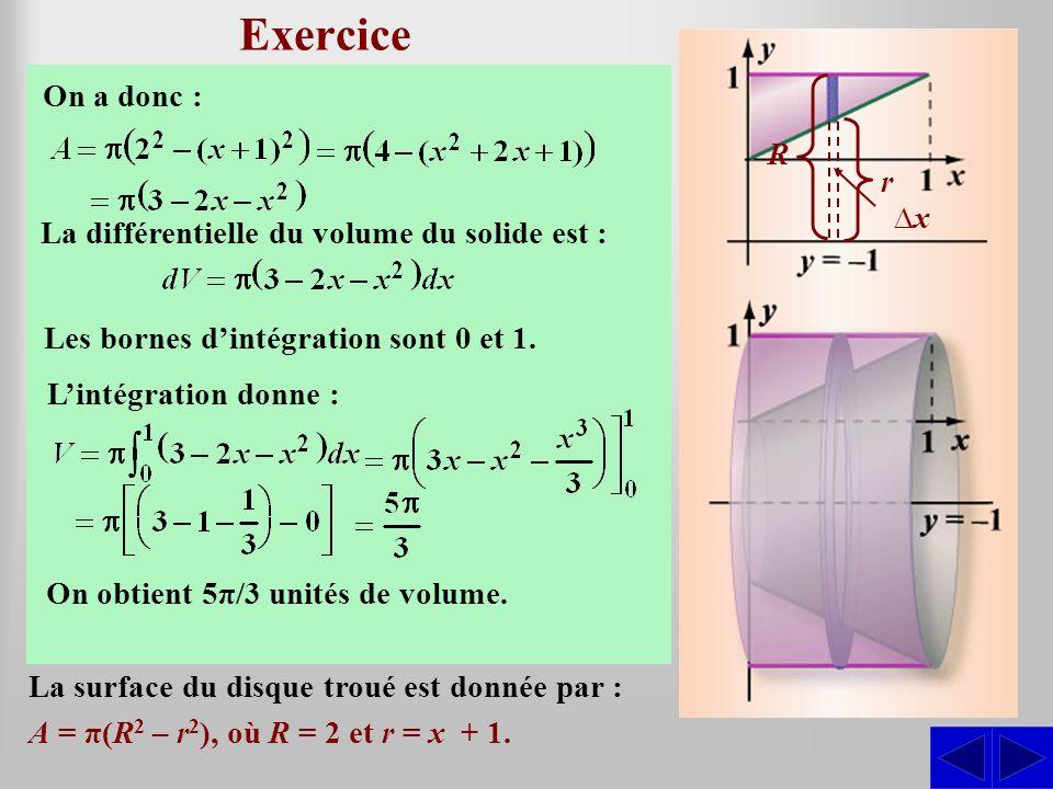 Exercice En utilisant la méthode des disques troués, déterminer le volume du solide engendré par la révolution autour de la droite y = –1 de la région