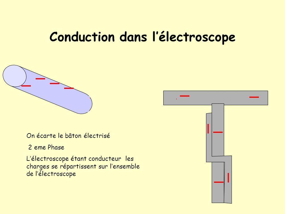 Chargement par contact dun électroscope Pour faciliter la compréhension, le phénomène a été décomposé en 3 phases bien distinctes 1 ere phase On élect