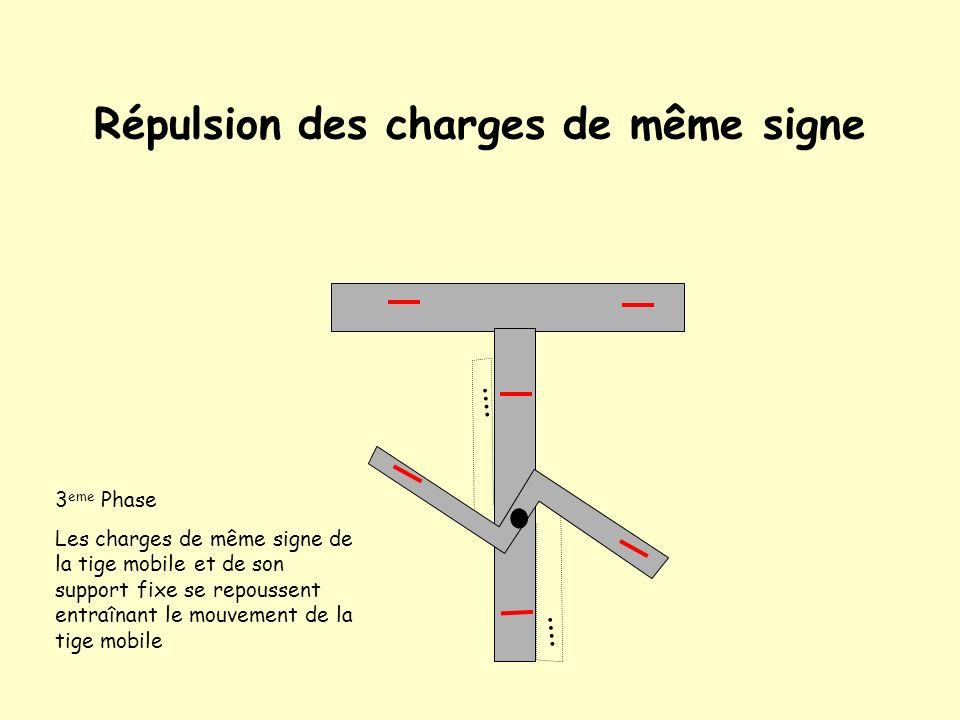 Conduction dans lélectroscope On écarte le bâton électrisé 2 eme Phase Lélectroscope étant conducteur les charges se répartissent sur lensemble de lél