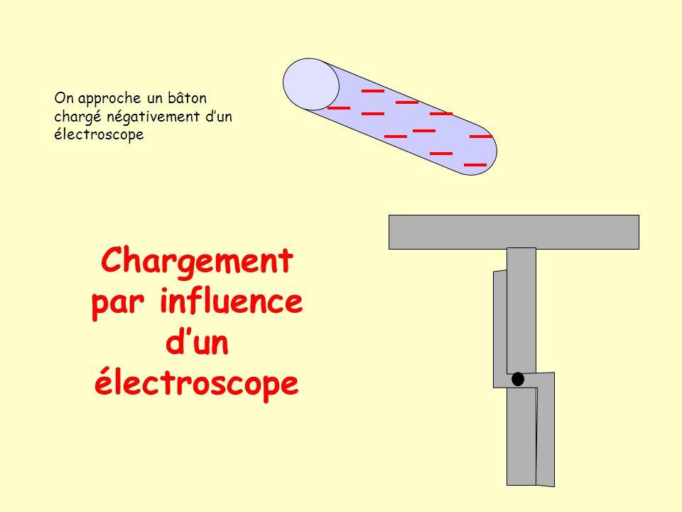 Répulsion des charges de même signe 3 eme Phase Les charges de même signe de la tige mobile et de son support fixe se repoussent entraînant le mouveme
