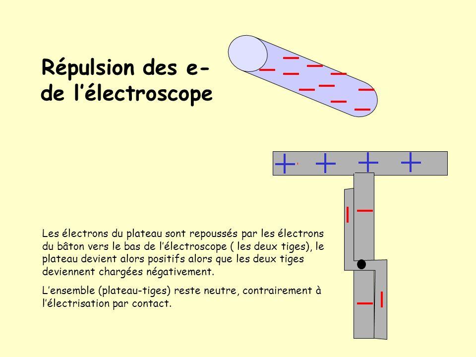 Chargement par influence dun électroscope On approche un bâton chargé négativement dun électroscope