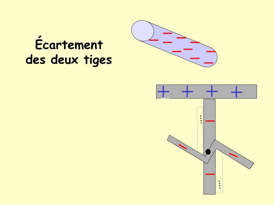 Répulsion des e- de lélectroscope Les électrons du plateau sont repoussés par les électrons du bâton vers le bas de lélectroscope ( les deux tiges), l