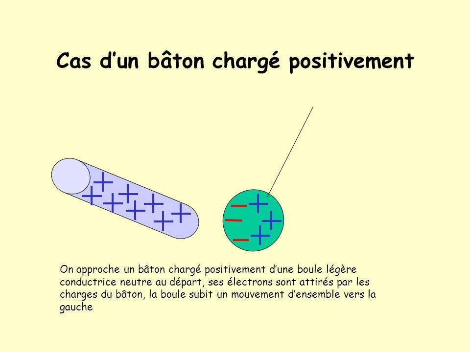 Chargement avec de lélectricité positive