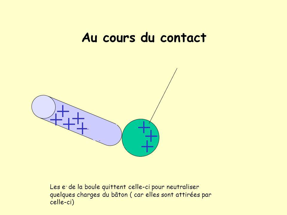 Cas dun bâton chargé positivement On approche un bâton chargé positivement dune boule légère conductrice neutre au départ, ses électrons sont attirés