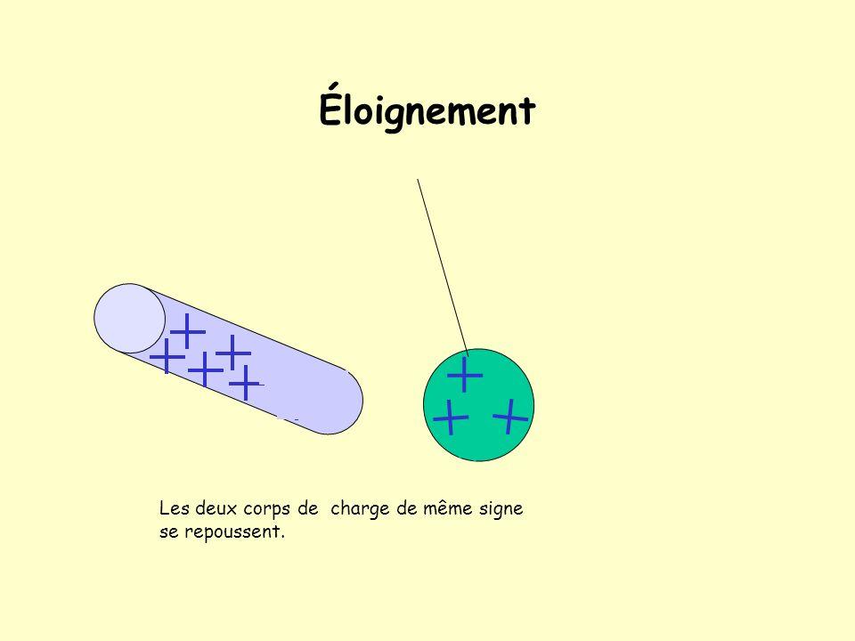 Au cours du contact Les e - de la boule quittent celle-ci pour neutraliser quelques charges du bâton ( car elles sont attirées par celle-ci)