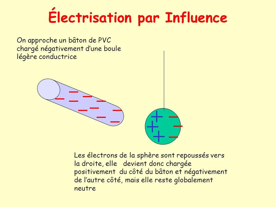 Électrisation par frottement Quand on frotte un bâton de PVC ( ou débonite) sur de la fourrure, celui-ci arrache des électrons à cette dernière Il se