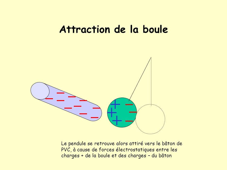 Électrisation par Influence On approche un bâton de PVC chargé négativement dune boule légère conductrice Les électrons de la sphère sont repoussés ve