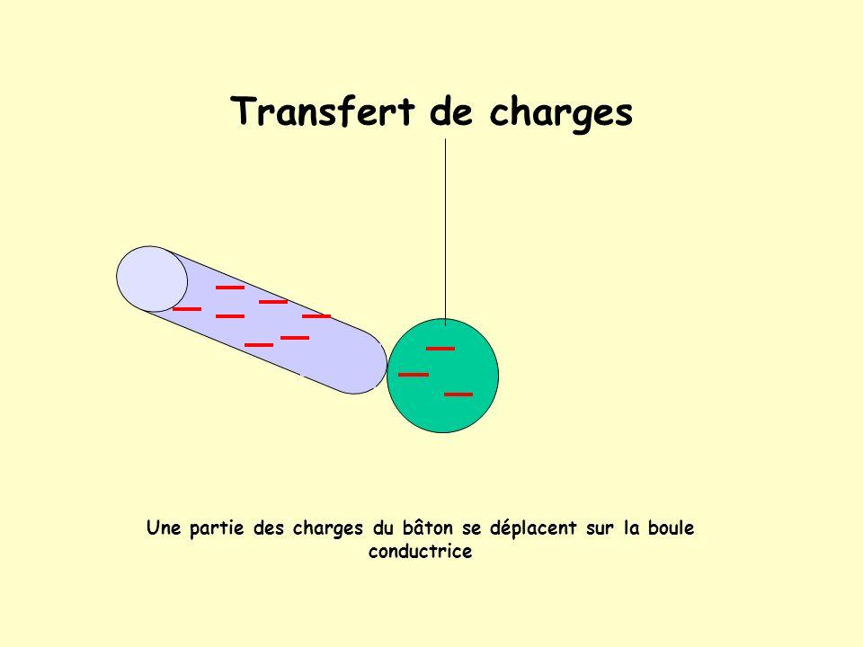 Électrisation par contact On touche une boule en aluminium non chargé avec un bâton de PVC chargé négativement