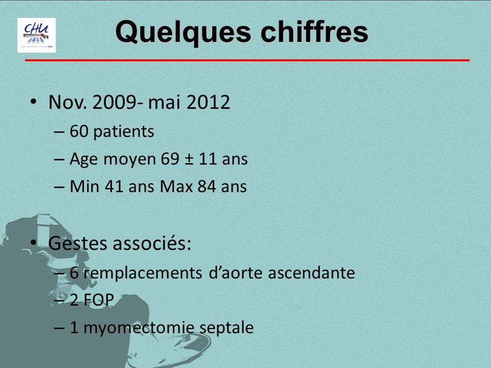 Nov. 2009- mai 2012 – 60 patients – Age moyen 69 ± 11 ans – Min 41 ans Max 84 ans Gestes associés: – 6 remplacements daorte ascendante – 2 FOP – 1 myo