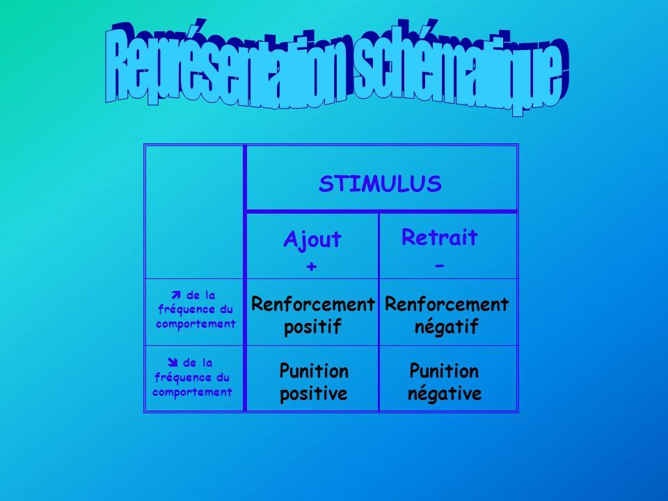 STIMULUS Ajout + Retrait - de la fréquence du comportement de la fréquence du comportement Renforcement positif Renforcement négatif Punition positive Punition négative