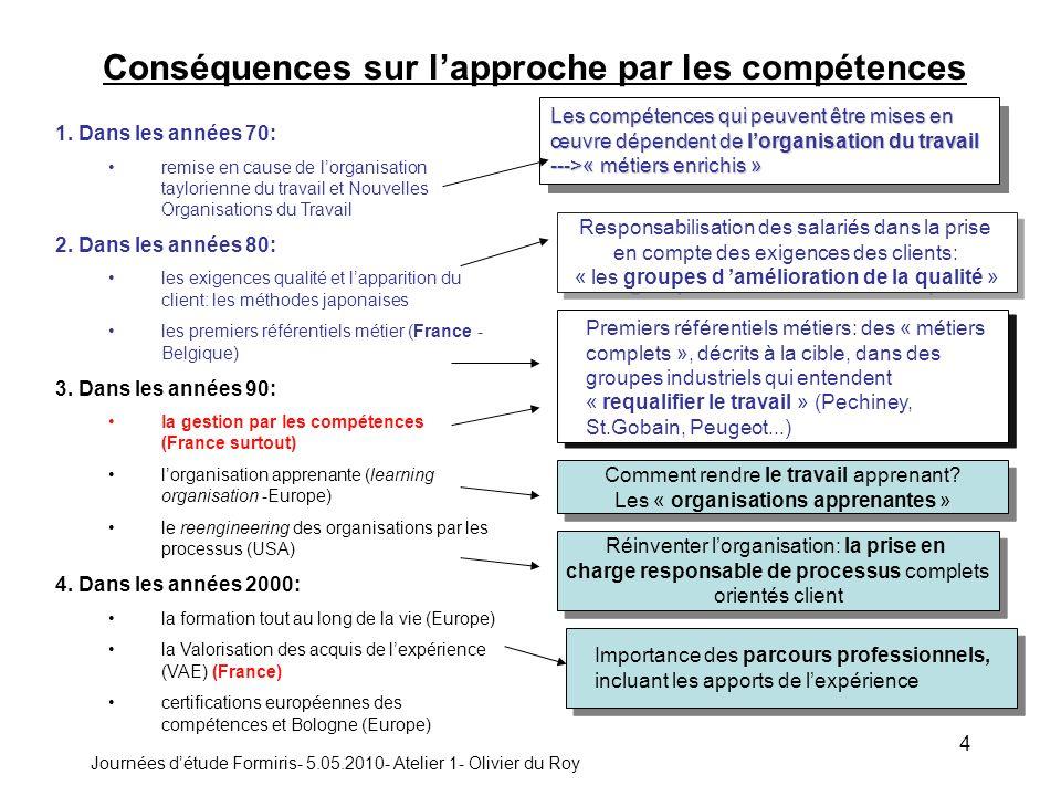 Journées détude Formiris- 5.05.2010- Atelier 1- Olivier du Roy 4 Conséquences sur lapproche par les compétences 1.