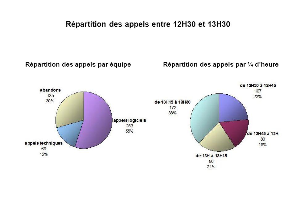Répartition des appels entre 12H30 et 13H30 Répartition des appels par équipeRépartition des appels par ¼ dheure