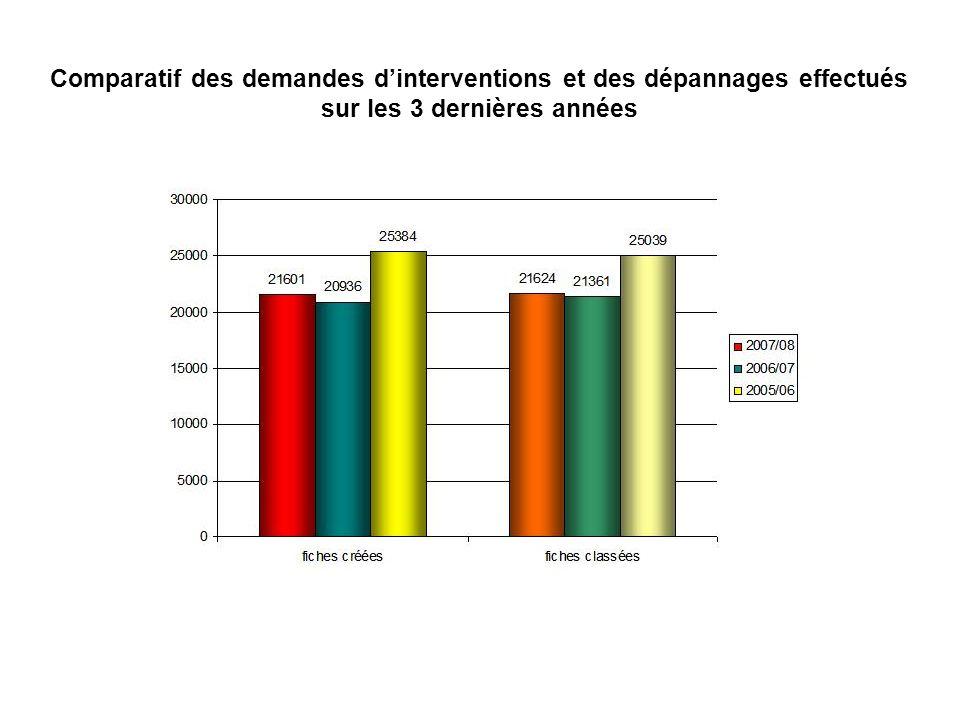 Comparatif des demandes dinterventions et des dépannages effectués sur les 3 dernières années