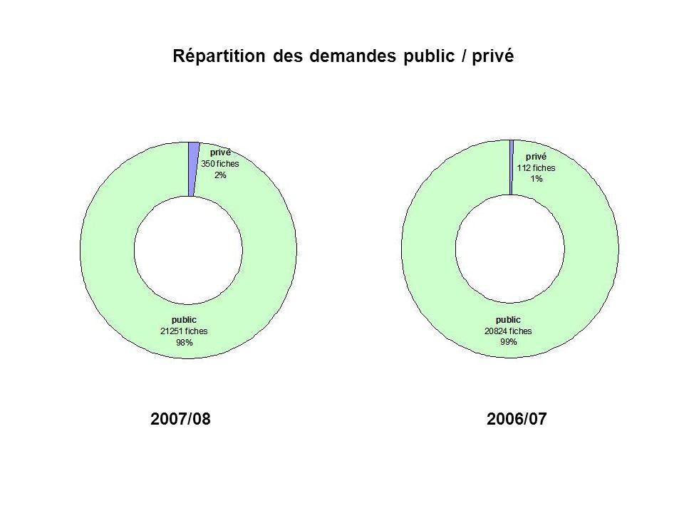 Répartition des demandes public / privé 2007/082006/07