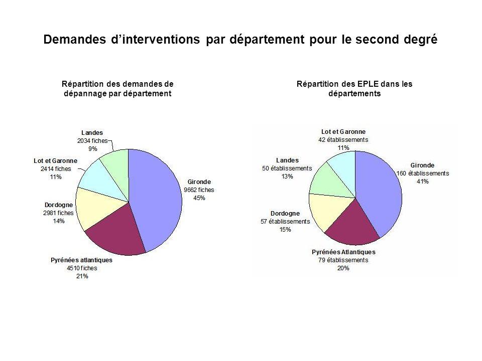 Demandes dinterventions par département pour le second degré Répartition des EPLE dans les départements Répartition des demandes de dépannage par dépa