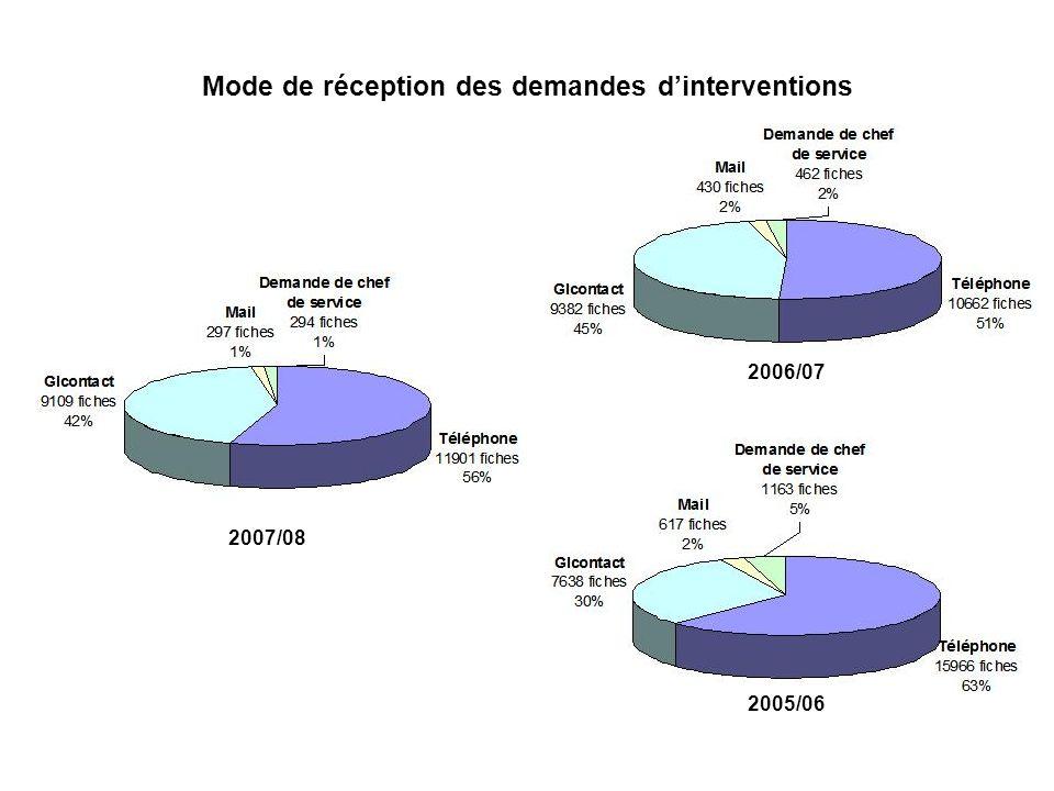 Mode de réception des demandes dinterventions 2007/08 2006/07 2005/06
