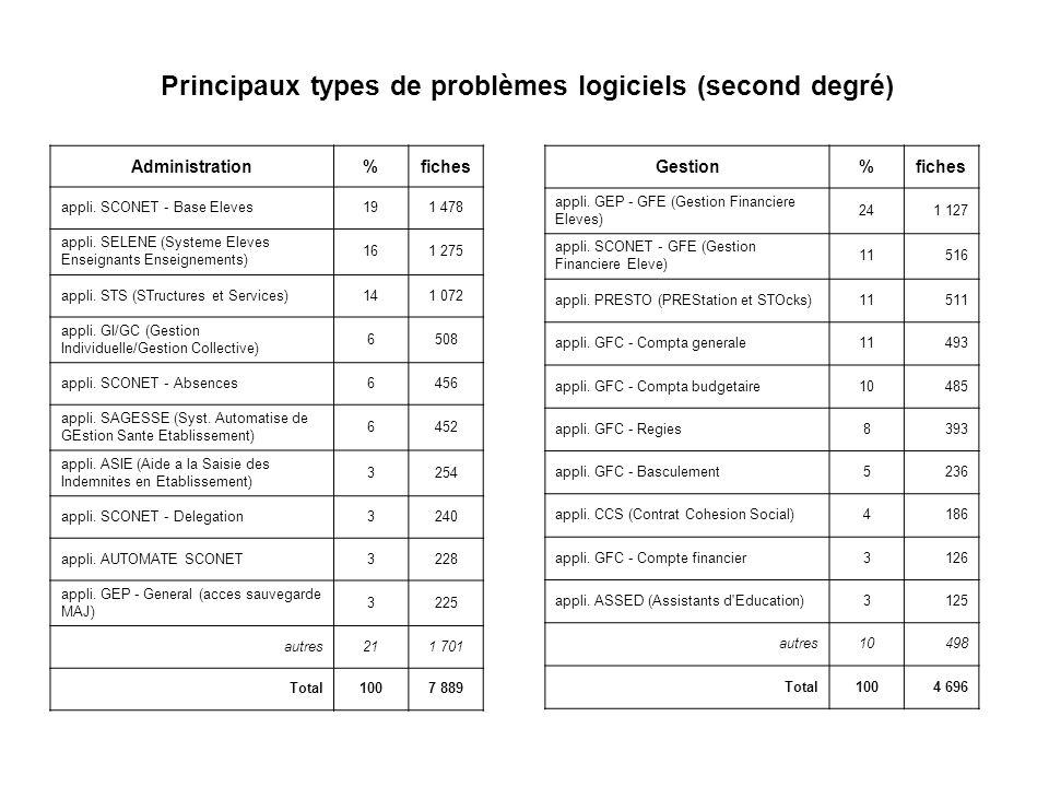 Principaux types de problèmes logiciels (second degré) Administration%fiches appli. SCONET - Base Eleves191 478 appli. SELENE (Systeme Eleves Enseigna