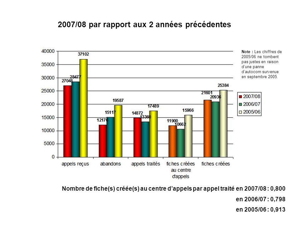 2007/08 par rapport aux 2 années précédentes Nombre de fiche(s) créée(s) au centre dappels par appel traité en 2007/08 : 0,800 en 2006/07 : 0,798 en 2