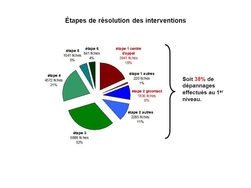 Étapes de résolution des interventions Soit 38% de dépannages effectués au 1 er niveau.
