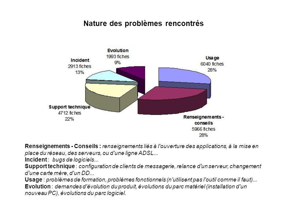 Nature des problèmes rencontrés Renseignements - Conseils : renseignements liés à l'ouverture des applications, à la mise en place du réseau, des serv