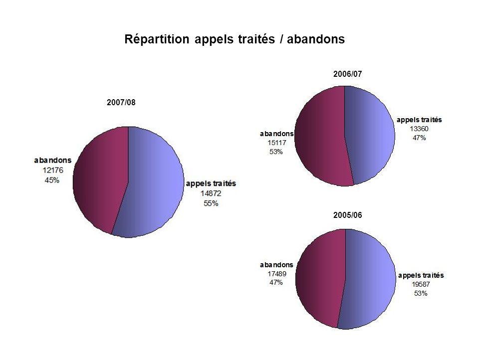 Répartition appels traités / abandons 2007/08 2006/07 2005/06