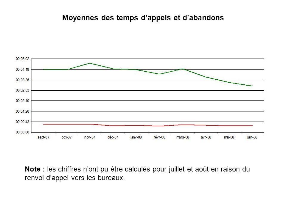 Moyennes des temps dappels et dabandons Note : les chiffres nont pu être calculés pour juillet et août en raison du renvoi dappel vers les bureaux.