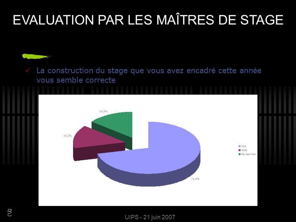 UIPS - 21 juin 2007 L id é e des stages actifs en milieu professionnel vous semble pertinente EVALUATION PAR LES MAÎTRES DE STAGE