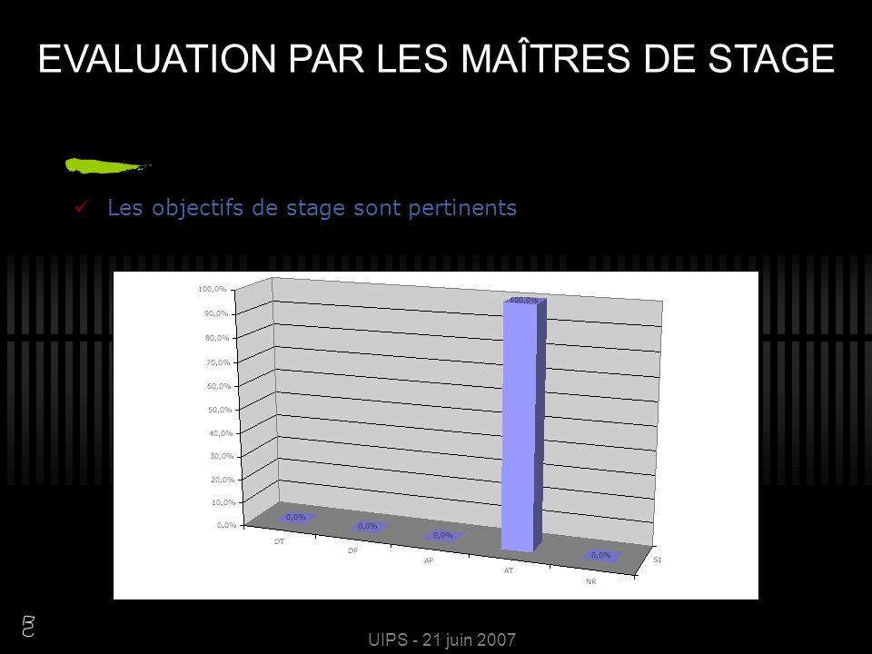 UIPS - 21 juin 2007 La situation du stage au cours du cursus est correcte EVALUATION PAR LES MAÎTRES DE STAGE