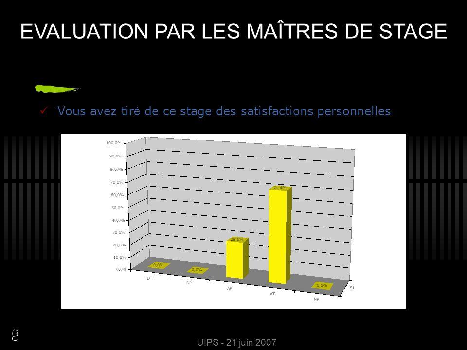 UIPS - 21 juin 2007 Les objectifs de stage sont pertinents EVALUATION PAR LES MAÎTRES DE STAGE