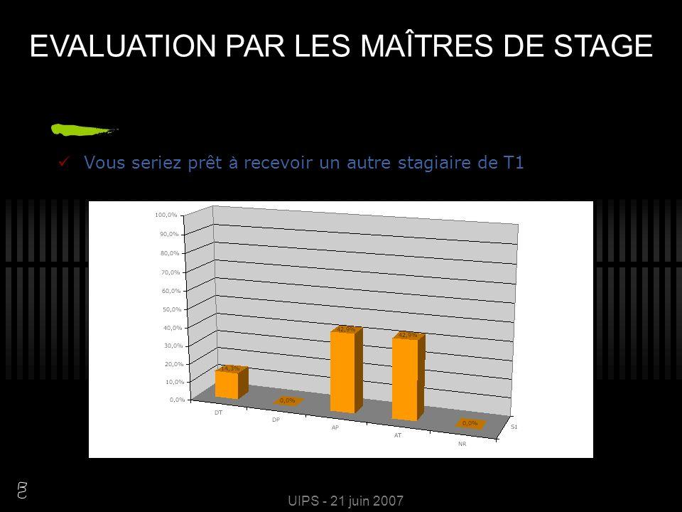 UIPS - 21 juin 2007 Vous pensez que l utilisation de « clarodonto » apporte à cet exercice EVALUATION PAR LES MAÎTRES DE STAGE
