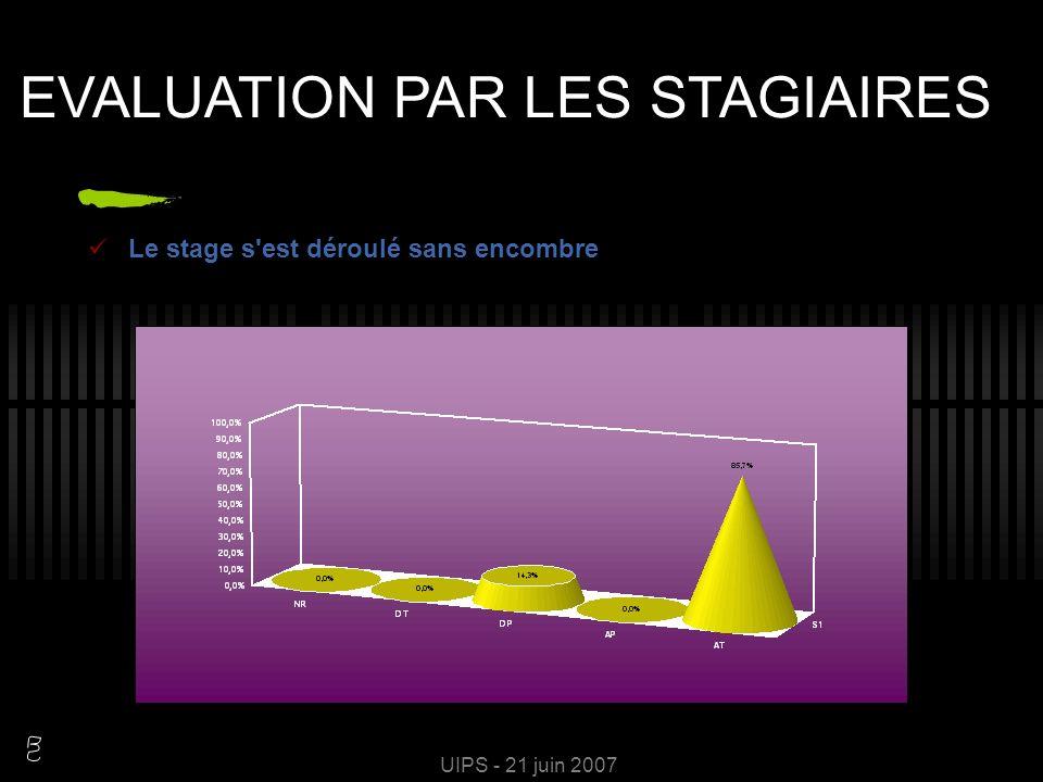UIPS - 21 juin 2007 EVALUATION PAR LES STAGIAIRES Votre terrain de stage était un cabinet