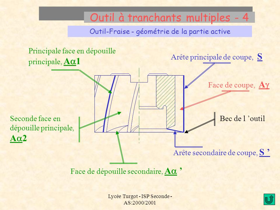 Lycée Turgot - ISP Seconde - AS:2000/2001 Outil à tranchants multiples - 4 Outil-Fraise - géométrie de la partie active Arête principale de coupe, S F